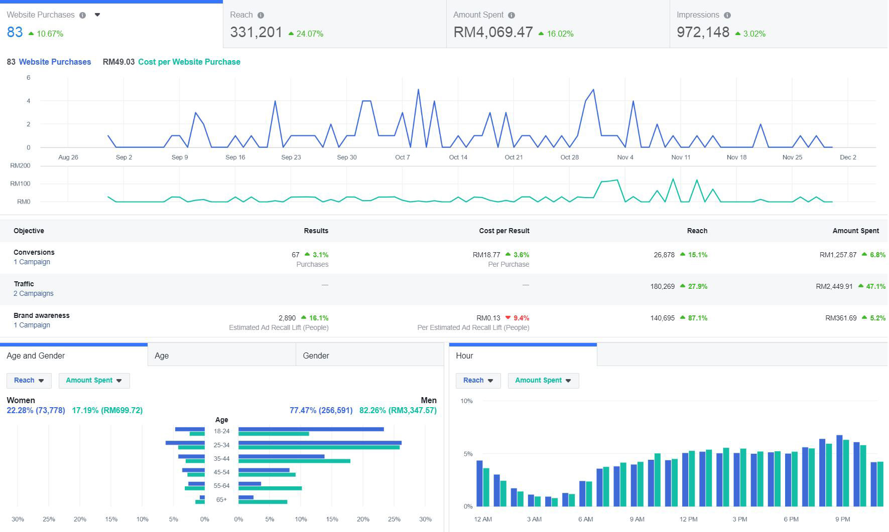 Insights Discovery with Social Media Analytics