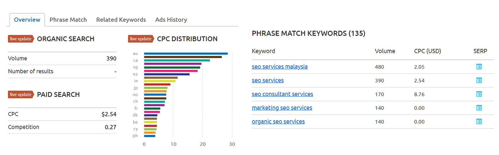User Intent & Keywords Research Advanced Keyword Research